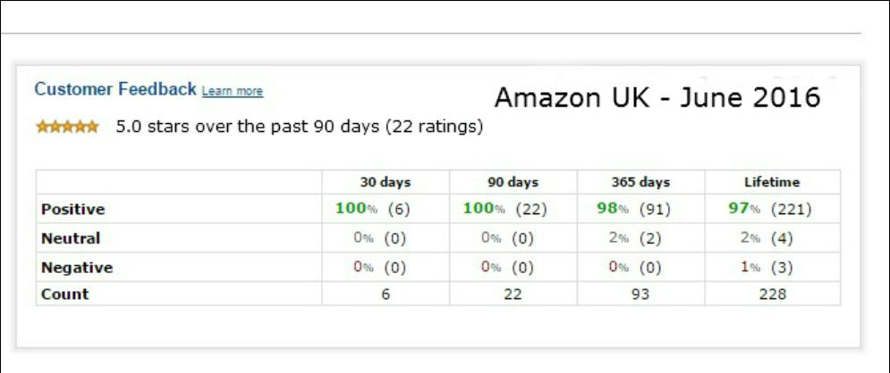 boudica-amazon-rating-90-days