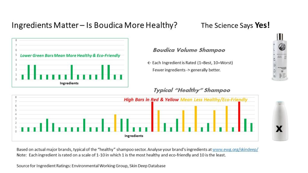 boudica_volume_shampoo_ingredients_comparison